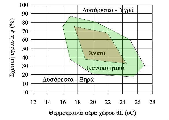 διάγραμμα συνθηκών άνεσης